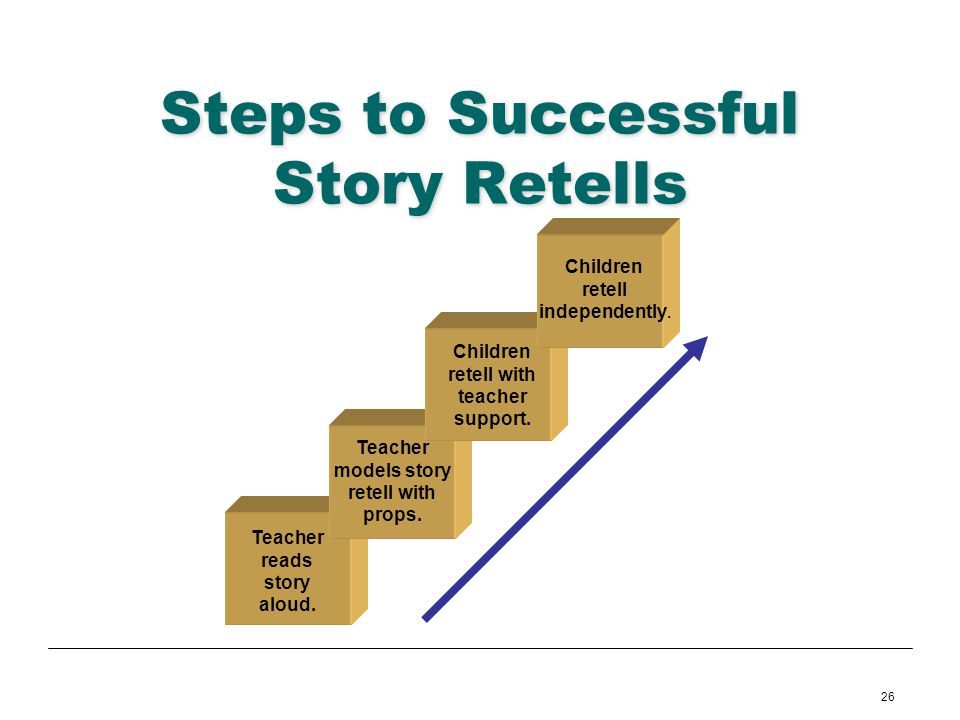 26 Steps to Successful Story Retells Teacher reads story aloud. Teacher models story retell with props. Children retell with teacher support. Children