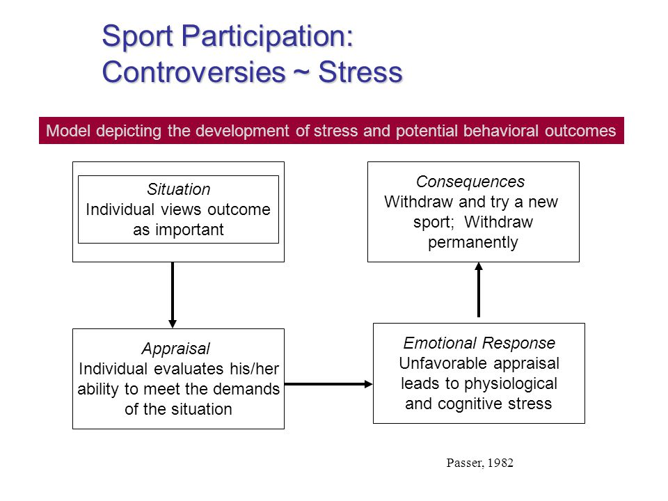 Sport Participation: Controversies ~ Stress Appraisal Individual evaluates his/her ability to meet the demands of the situation Consequences Withdraw and try a new sport; Withdraw permanently Emotional Response Unfavorable appraisal leads to physiological and cognitive stress Situation Individual views outcome as important Model depicting the development of stress and potential behavioral outcomes Passer, 1982