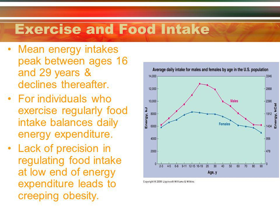Exercise and Food Intake Mean energy intakes peak between ages 16 and 29 years & declines thereafter.