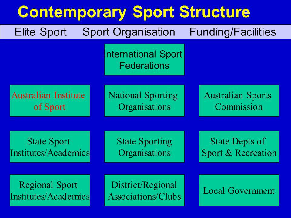 Contemporary Sport Structure International Sport Federations National Sporting Organisations Australian Sports Commission Local Government Australian Institute of Sport District/Regional Associations/Clubs State Depts of Sport & Recreation State Sport Institutes/Academies State Sporting Organisations Elite Sport Sport Organisation Funding/Facilities Regional Sport Institutes/Academies