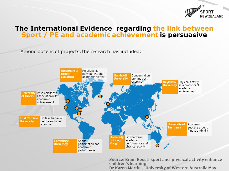 The International Evidence regarding the link between Sport / PE and academic achievement is persuasive Among dozens of projects, the research has included: Humboldt University Concentration pre and post exercise University of British Columbia Relationship between PE and academic activity East Carolina University On task behaviour before and after exercise University of Tasmania Academic success around fitness and skills Cambridge University Sports participation and academic performance University of Illinois Physical fitness association with academic achievement Reykjavik University Physical activity as a predictor of academic achievement University of Hong Kong Link between academic performance and physical activity Source: Brain Boost: sport and physical activity enhance childrens learning Dr Karen Martin – University of Western Australia May 2010