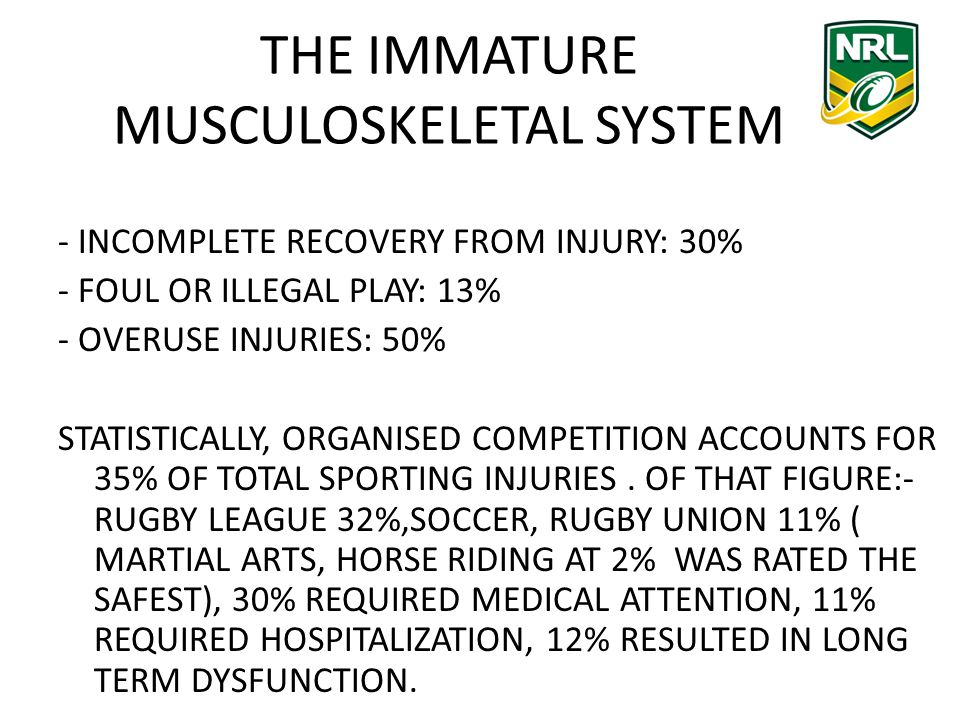 THE IMMATURE MUSCULOSKELETAL SYSTEM - INCOMPLETE RECOVERY FROM INJURY: 30% - FOUL OR ILLEGAL PLAY: 13% - OVERUSE INJURIES: 50% STATISTICALLY, ORGANISED COMPETITION ACCOUNTS FOR 35% OF TOTAL SPORTING INJURIES.