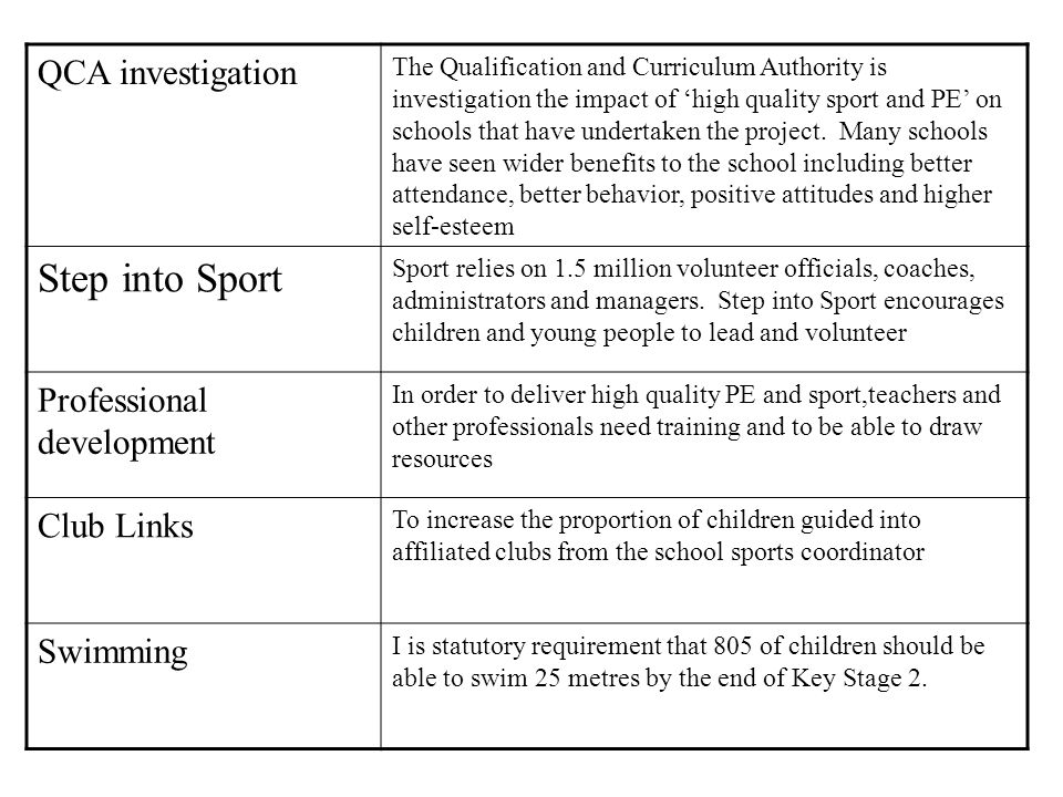 PE and sport in schools, both within and beyond the curriculum, can improve: Pupil concentration, commitment and self-esteem, leading to higher attendance and better behaviour and attainment Fitness levels: active children are less likely to be obese and more likely to pursue sporting activities as adults, thereby reducing the likelihood of coronary heart disease, diabetes and some forms of cancer Success in international competitions by ensuring that talented young sports people have a clear pathway to elite sport and competitions whatever their circumstance.