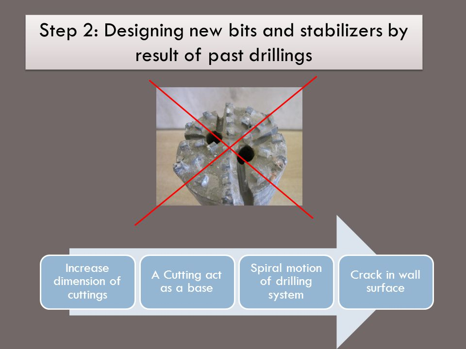 Step 2: Designing new bits and stabilizers by result of past drillings Increase dimension of cuttings A Cutting act as a base Spiral motion of drilling system Crack in wall surface