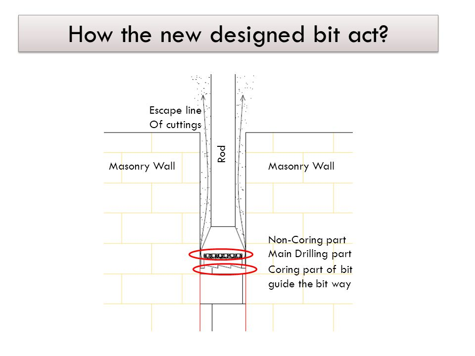 How the new designed bit act.