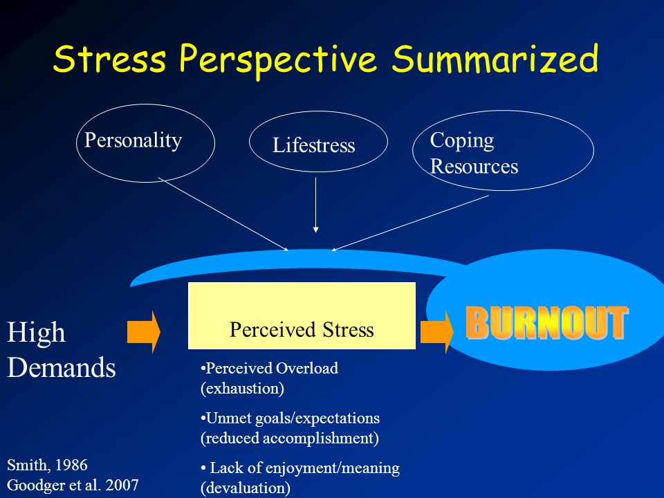 Stress Perspective Summarized High Demands PersonalityCoping Resources Perceived Stress Perceived Overload (exhaustion) Unmet goals/expectations (reduced accomplishment) Lack of enjoyment/meaning (devaluation) Lifestress Smith, 1986 Goodger et al.