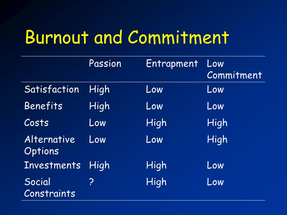 Burnout and Commitment PassionEntrapmentLow Commitment SatisfactionHighLow BenefitsHighLow CostsLowHigh Alternative Options Low High InvestmentsHigh Low Social Constraints HighLow