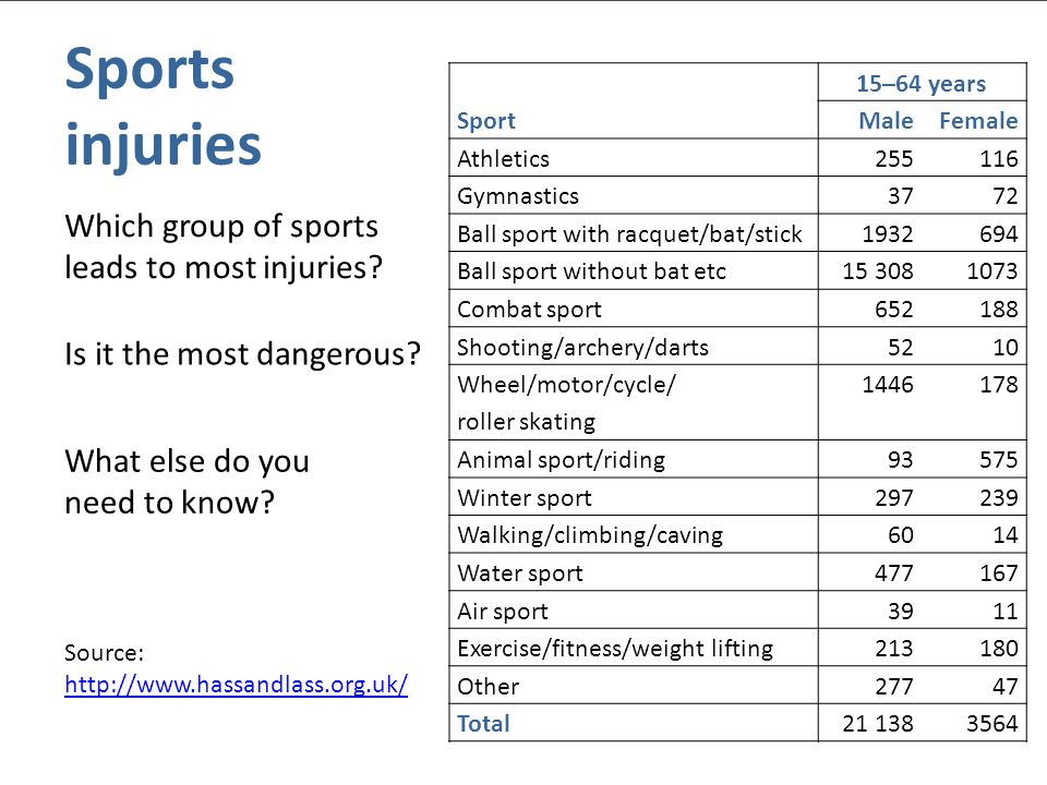 © Nuffield Foundation 2010 Which group of sports leads to most injuries? Sports injuries Is it the most dangerous? What else do you need to know? Spor