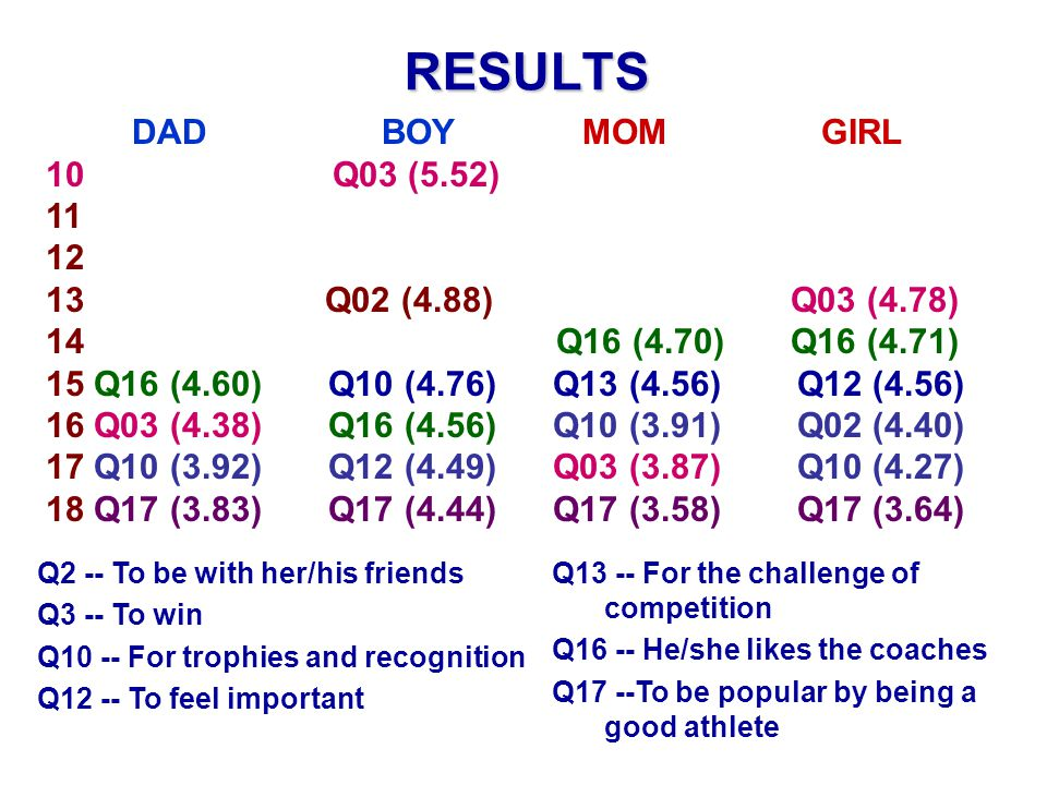 RESULTS DAD BOY MOM GIRL 10 Q03 (5.52) 11 12 13 Q02 (4.88) Q03 (4.78) 14 Q16 (4.70) Q16 (4.71) 15 Q16 (4.60) Q10 (4.76) Q13 (4.56) Q12 (4.56) 16 Q03 (4.38) Q16 (4.56) Q10 (3.91) Q02 (4.40) 17 Q10 (3.92) Q12 (4.49) Q03 (3.87) Q10 (4.27) 18 Q17 (3.83) Q17 (4.44) Q17 (3.58) Q17 (3.64) Q2 -- To be with her/his friends Q3 -- To win Q10 -- For trophies and recognition Q12 -- To feel important Q13 -- For the challenge of competition Q16 -- He/she likes the coaches Q17 --To be popular by being a good athlete