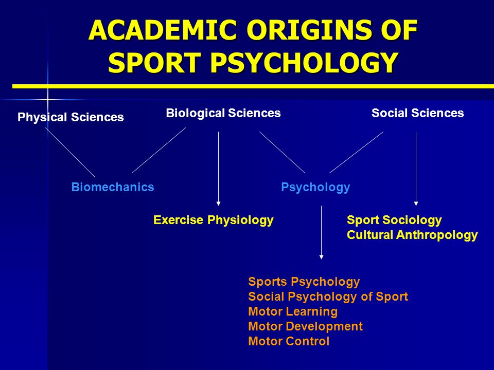 SPORT PSYCHOLOGY ORGANIZATIONS Association of Applied Sport Psychology (AASP) Association of Applied Sport Psychology (AASP) APA Division 47 – Sport & Exercise Psychology (DIV-47) APA Division 47 – Sport & Exercise Psychology (DIV-47) North American Society for the Psychology of Sport and Physical Activity (NASPSPA) North American Society for the Psychology of Sport and Physical Activity (NASPSPA)