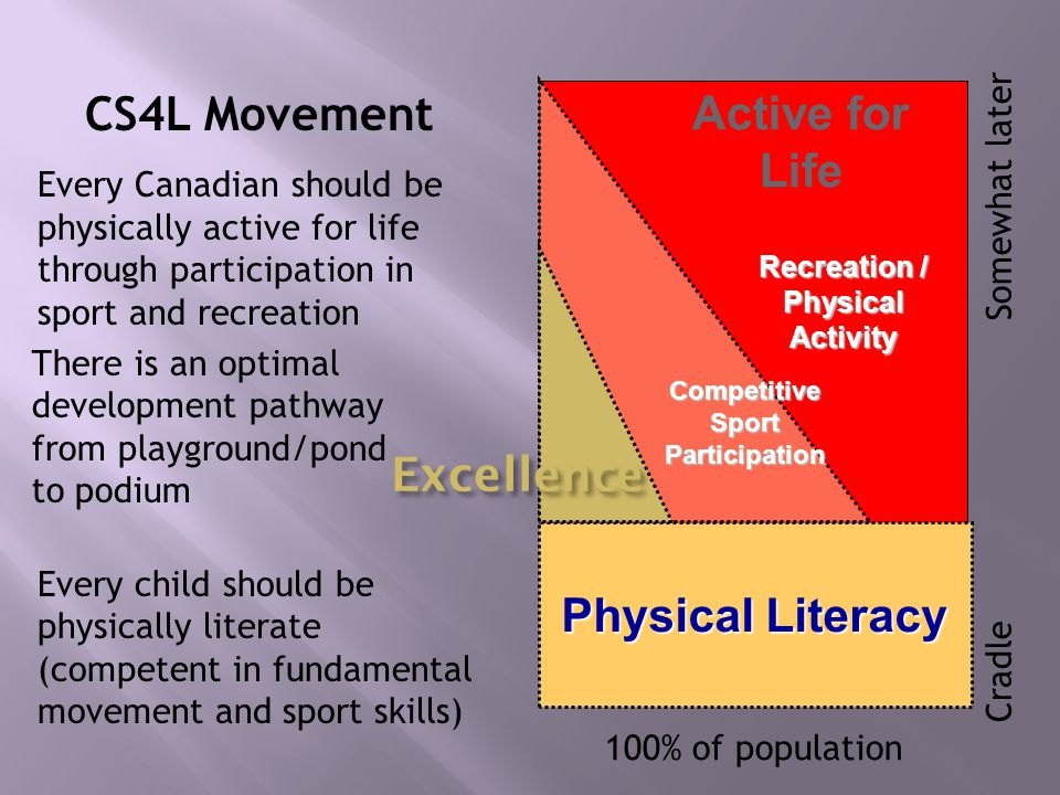 Recreation / Physical Activity Physical Literacy CompetitiveSportParticipation Excellence Every child should be physically literate (competent in fundamental movement and sport skills) There is an optimal development pathway from playground/pond to podium CS4L Movement Every Canadian should be physically active for life through participation in sport and recreation 100% of population Cradle Somewhat later Active for Life
