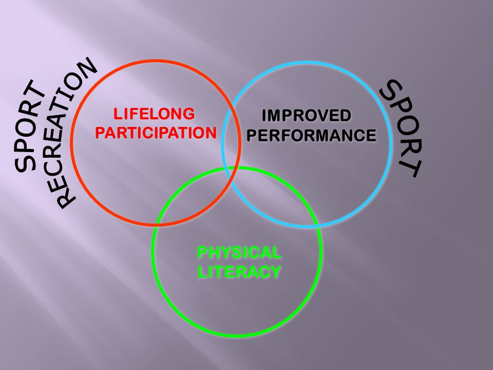 PHYSICAL LITERACY PHYSICAL LITERACY IMPROVED PERFORMANCE IMPROVED PERFORMANCE LIFELONG PARTICIPATION LIFELONG PARTICIPATION