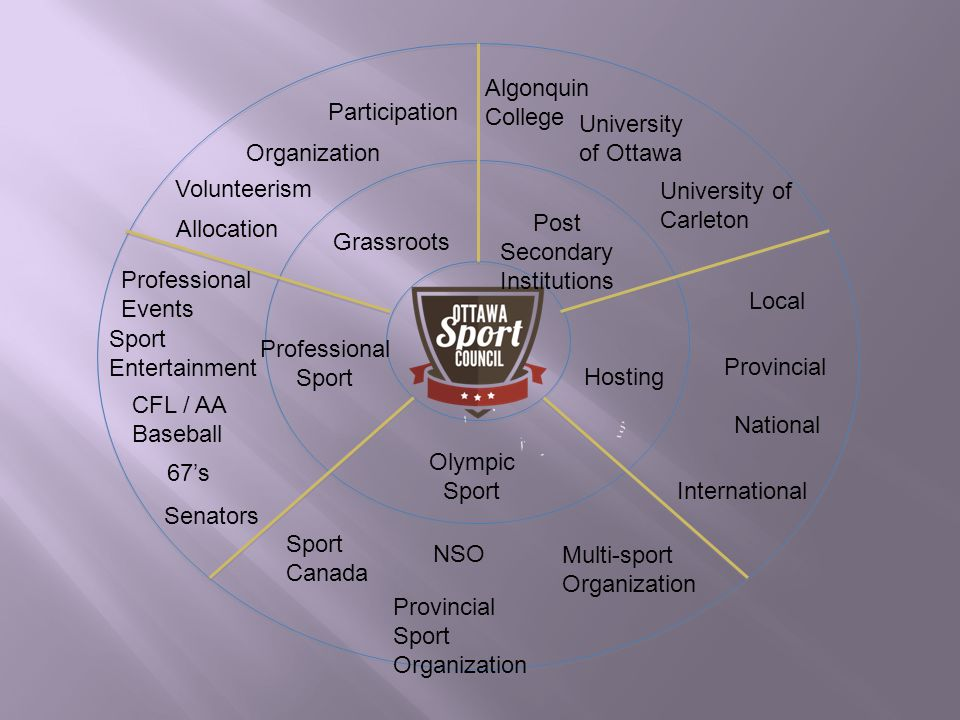 Grassroots Hosting Professional Sport Olympic Sport Post Secondary Institutions Allocation Volunteerism Organization Participation Local Provincial National International Senators 67s CFL / AA Baseball Professional Events Sport Entertainment Algonquin College University of Ottawa University of Carleton Sport Canada NSO Provincial Sport Organization Multi-sport Organization