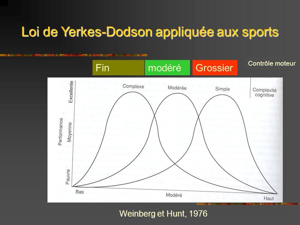Loi de Yerkes-Dodson appliquée aux sports Weinberg et Hunt, 1976 Contrôle moteur GrossiermodéréFin