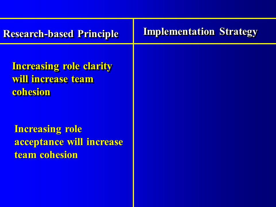Increasing role clarity will increase team cohesion Research-based Principle Implementation Strategy Increasing role acceptance will increase team cohesion