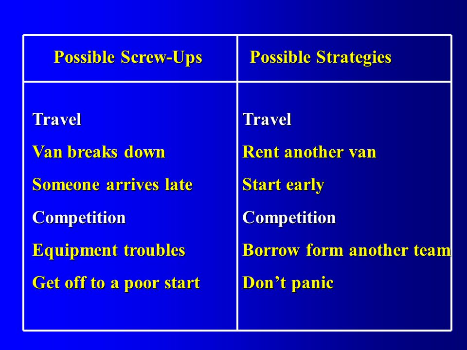 Possible Screw-Ups Possible Strategies Possible Screw-Ups Possible Strategies Travel Van breaks down Someone arrives late Competition Equipment troubles Get off to a poor start Travel Rent another van Start early Competition Borrow form another team Dont panic