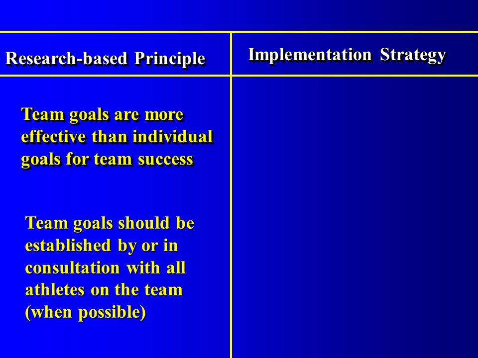 Team goals are more effective than individual goals for team success Research-based Principle Implementation Strategy Team goals should be established by or in consultation with all athletes on the team (when possible)