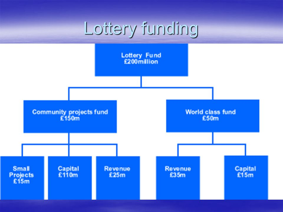 Lottery funding