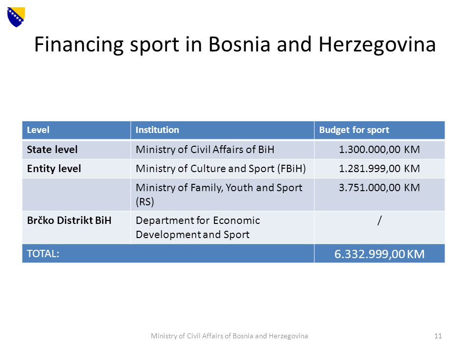 Financing sport in Bosnia and Herzegovina Ministry of Civil Affairs of Bosnia and Herzegovina11 LevelInstitutionBudget for sport State levelMinistry of Civil Affairs of BiH1.300.000,00 KM Entity levelMinistry of Culture and Sport (FBiH)1.281.999,00 KM Ministry of Family, Youth and Sport (RS) 3.751.000,00 KM Brčko Distrikt BiHDepartment for Economic Development and Sport / TOTAL: 6.332.999,00 KM