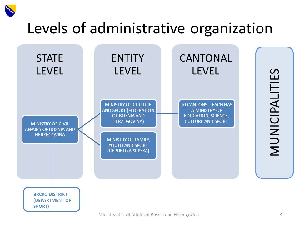 Levels of administrative organization CANTONAL LEVEL ENTITY LEVEL STATE LEVEL MINISTRY OF CIVIL AFFAIRS OF BOSNIA AND HERZEGOVINA MINISTRY OF CULTURE AND SPORT (FEDERATION OF BOSNIA AND HERZEGOVINA) 10 CANTONS – EACH HAS A MINISTRY OF EDUCATION, SCIENCE, CULTURE AND SPORT MINISTRY OF FAMILY, YOUTH AND SPORT (REPUBLIKA SRPSKA) BRČKO DISTRIKT (DEPARTMENT OF SPORT) MUNICIPALITIES Ministry of Civil Affairs of Bosnia and Herzegovina3