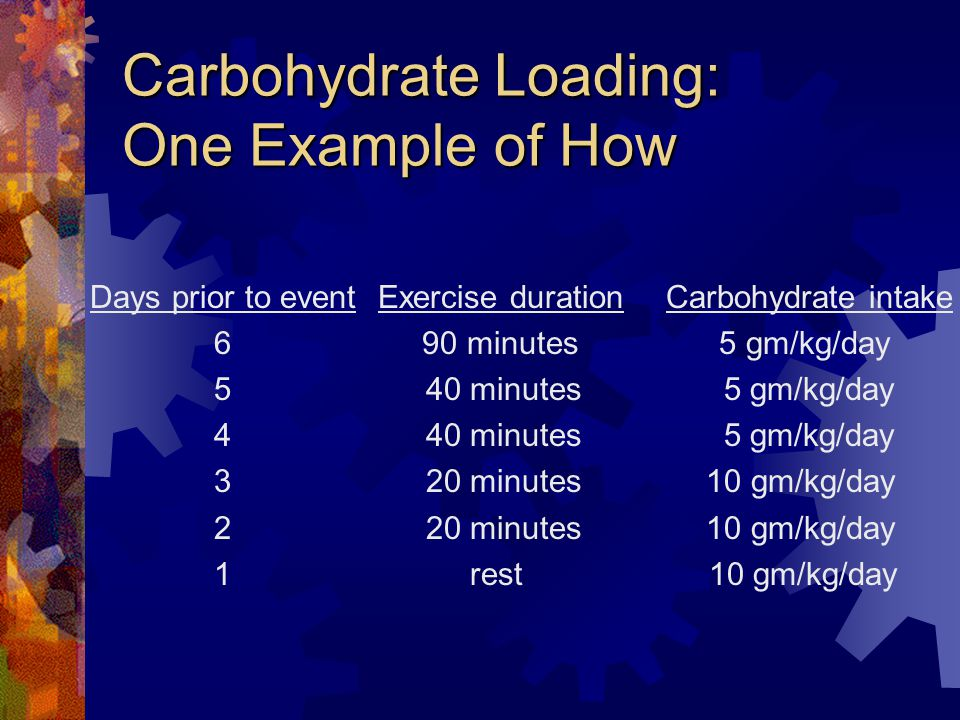 Carbohydrate Loading: One Example of How Days prior to eventExercise durationCarbohydrate intake 6 90 minutes 5 gm/kg/day 5 40 minutes 5 gm/kg/day 4 40 minutes 5 gm/kg/day 3 20 minutes 10 gm/kg/day 2 20 minutes 10 gm/kg/day 1 rest 10 gm/kg/day