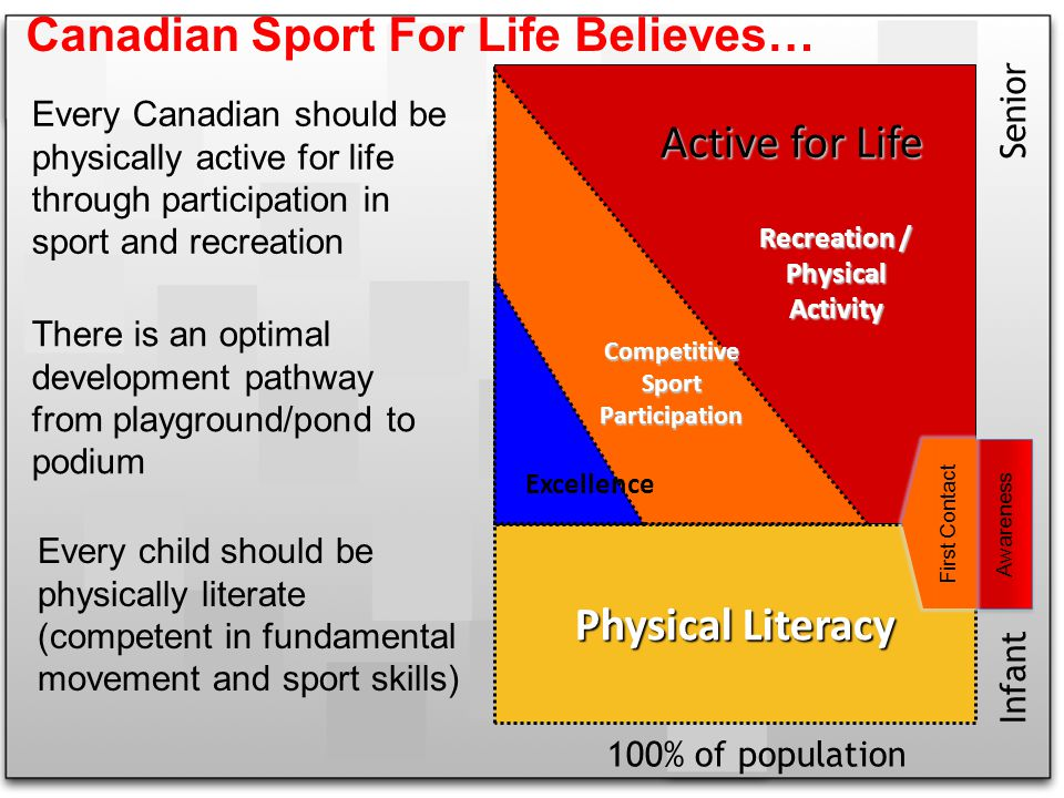 Recreation / Physical Activity Physical Literacy CompetitiveSportParticipation Excellence Every child should be physically literate (competent in fundamental movement and sport skills) There is an optimal development pathway from playground/pond to podium Every Canadian should be physically active for life through participation in sport and recreation 100% of population Infant Senior Active for Life Canadian Sport For Life Believes… Awareness First Contact