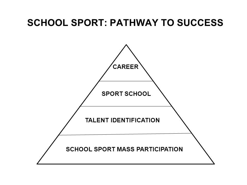 SCHOOL SPORT: PATHWAY TO SUCCESS SCHOOL SPORT MASS PARTICIPATION TALENT IDENTIFICATION SPORT SCHOOL CAREER
