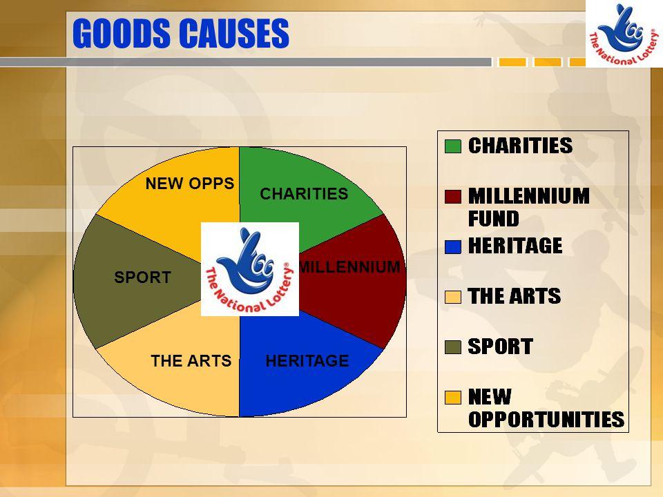 GOODS CAUSES NEW OPPS CHARITIES MILLENNIUM HERITAGETHE ARTS SPORT