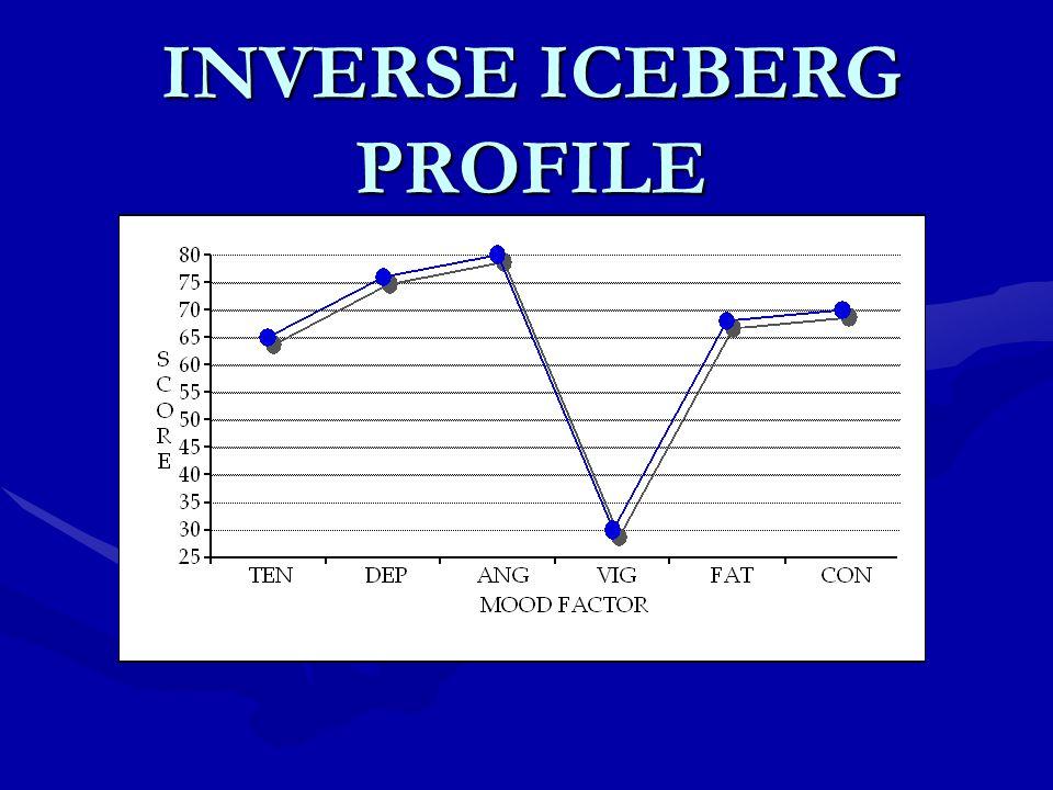 INVERSE ICEBERG PROFILE