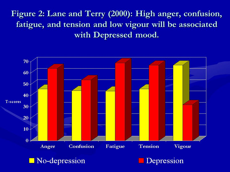 Figure 2: Lane and Terry (2000): High anger, confusion, fatigue, and tension and low vigour will be associated with Depressed mood.