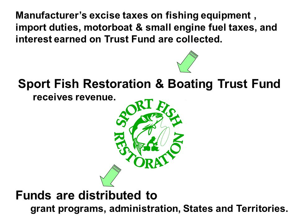 Manufacturers excise taxes on fishing equipment, import duties, motorboat & small engine fuel taxes, and interest earned on Trust Fund are collected.