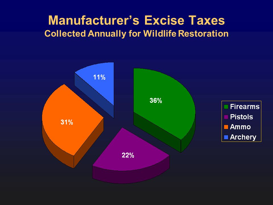 Manufacturers Excise Taxes Collected Annually for Wildlife Restoration