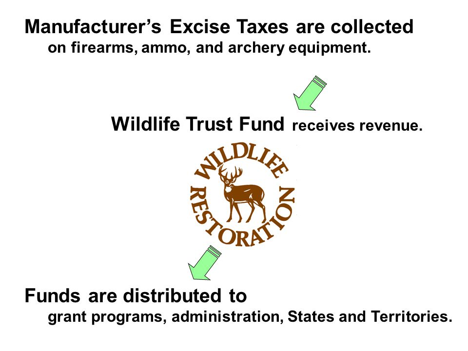 Manufacturers Excise Taxes are collected on firearms, ammo, and archery equipment.