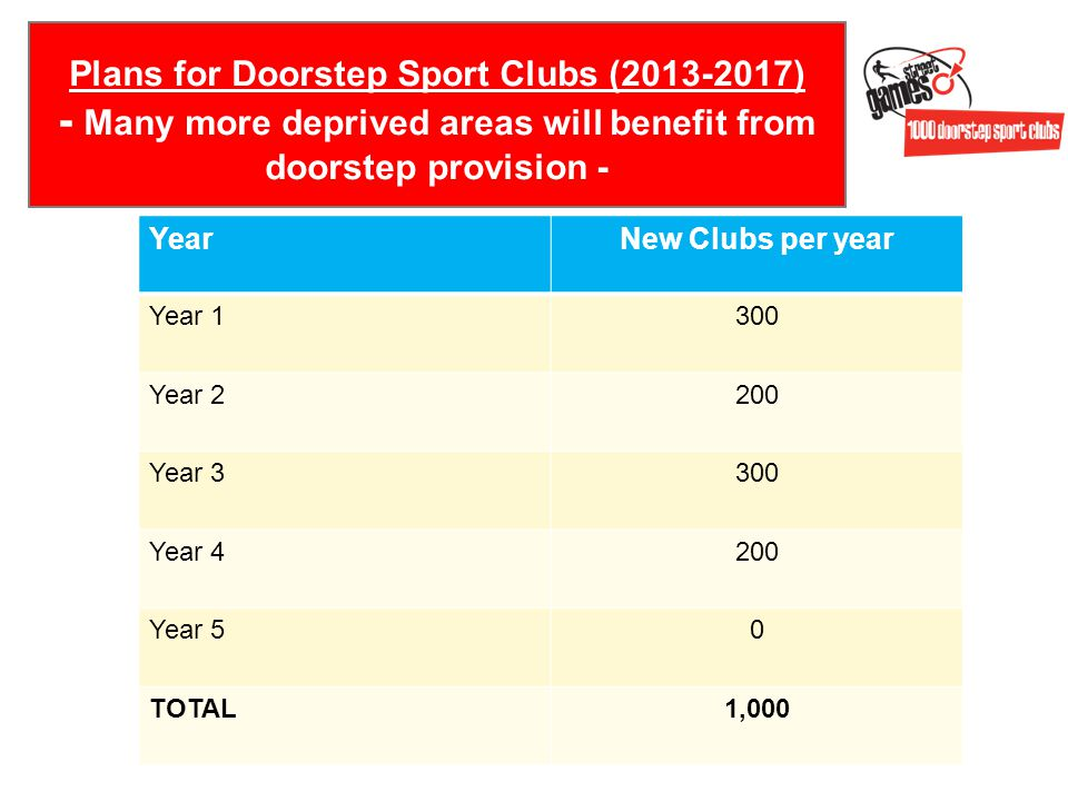 Plans for Doorstep Sport Clubs (2013-2017) - Many more deprived areas will benefit from doorstep provision - YearNew Clubs per year Year 1300 Year 2200 Year 3300 Year 4200 Year 50 TOTAL1,000