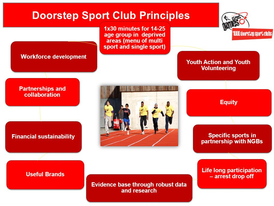 Doorstep Sport Club Principles 1x30 minutes for 14-25 age group in deprived areas (menu of multi sport and single sport) Youth Action and Youth Volunteering Equity Specific sports in partnership with NGBs Life long participation – arrest drop off Evidence base through robust data and research Useful Brands Financial sustainability Partnerships and collaboration Workforce development