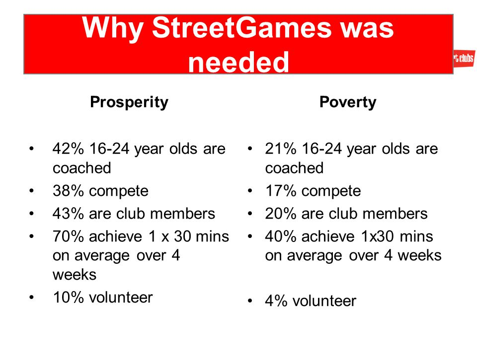 Why StreetGames was needed Prosperity 42% 16-24 year olds are coached 38% compete 43% are club members 70% achieve 1 x 30 mins on average over 4 weeks 10% volunteer Poverty 21% 16-24 year olds are coached 17% compete 20% are club members 40% achieve 1x30 mins on average over 4 weeks 4% volunteer