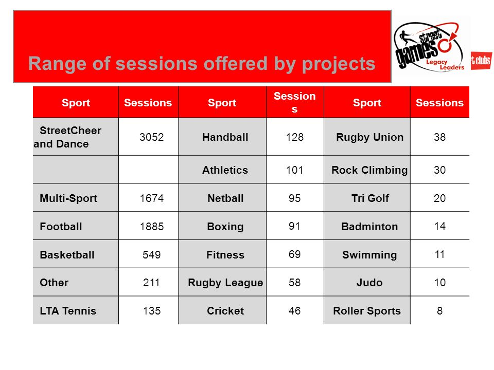 Right Activity… Range of sessions offered by projects SportSessionsSport Session s SportSessions StreetCheer and Dance 3052 Handball 128 Rugby Union 38 Athletics 101 Rock Climbing 30 Multi-Sport 1674 Netball 95 Tri Golf 20 Football 1885 Boxing 91 Badminton 14 Basketball 549 Fitness 69 Swimming 11 Other 211 Rugby League 58 Judo 10 LTA Tennis 135 Cricket 46Roller Sports8