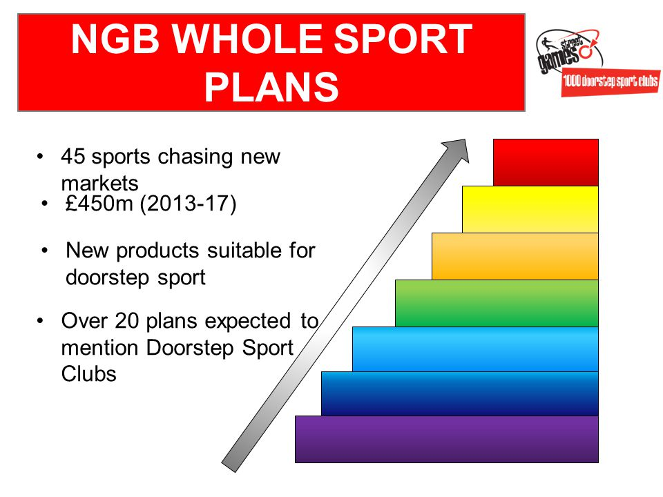 New products suitable for doorstep sport £450m (2013-17) Over 20 plans expected to mention Doorstep Sport Clubs 45 sports chasing new markets NGB WHOLE SPORT PLANS