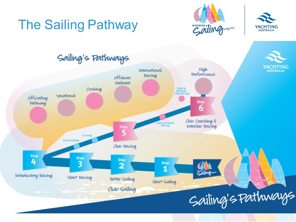 The Sailing Pathway