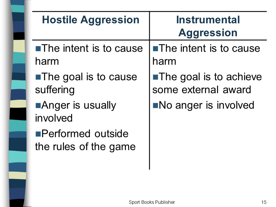 Sport Books Publisher15 Hostile AggressionInstrumental Aggression The intent is to cause harm The goal is to cause suffering The intent is to cause harm The goal is to achieve some external award Anger is usually involved No anger is involved Performed outside the rules of the game