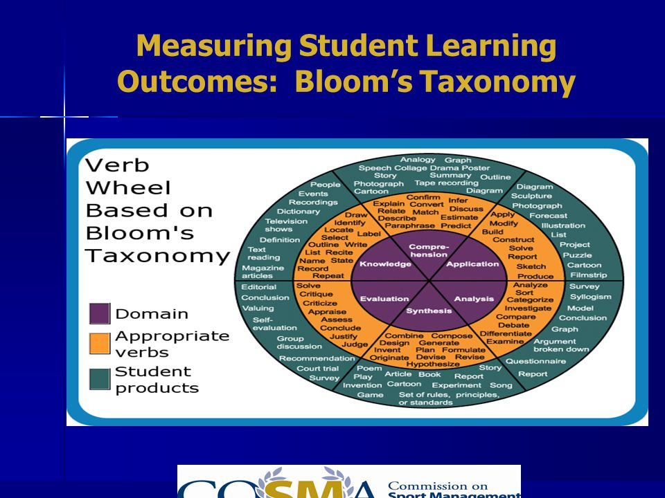 Measuring Student Learning Outcomes: Blooms Taxonomy