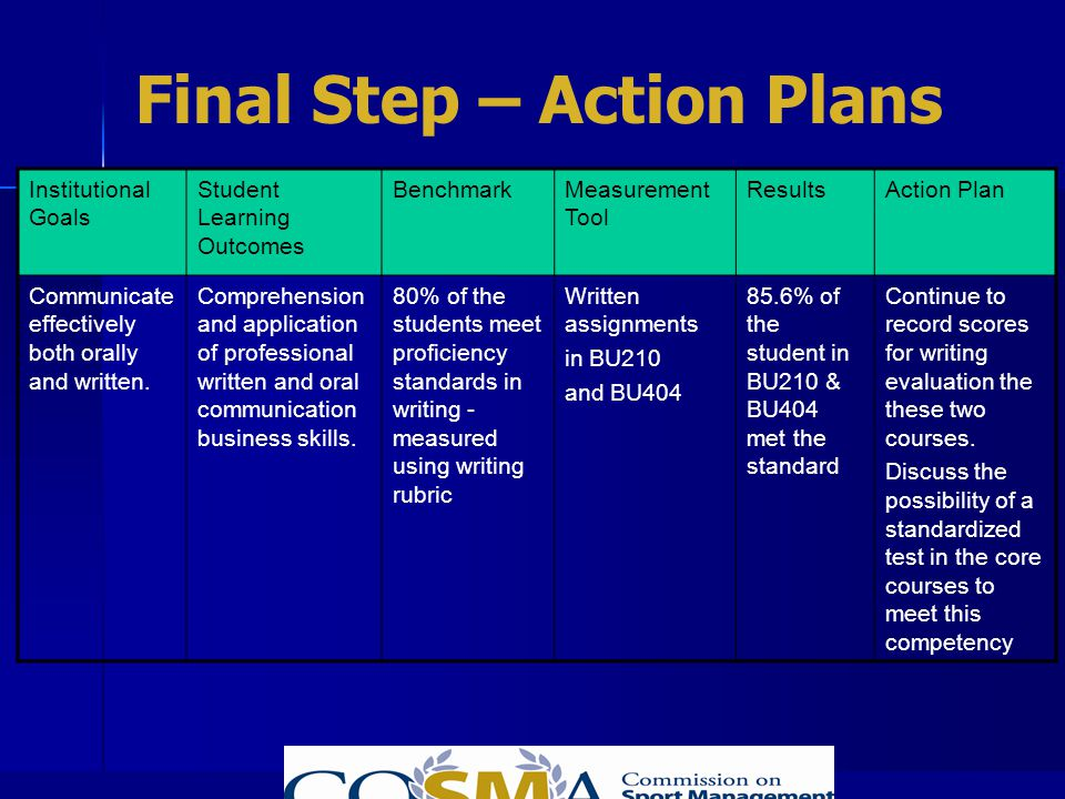 Final Step – Action Plans Institutional Goals Student Learning Outcomes BenchmarkMeasurement Tool ResultsAction Plan Communicate effectively both oral