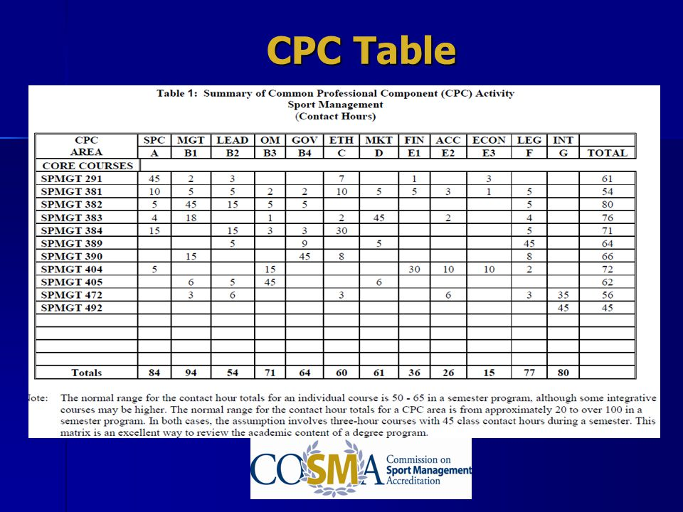 CPC Table