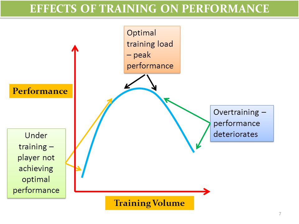 Overtraining occurs when an athlete has been repeatedly stressed by training to the point where the rest periods between sessions are no longer adequate for recovery to occur.