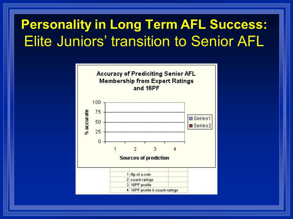 Personality in Long Term AFL Success: Elite Juniors transition to Senior AFL
