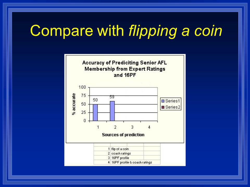 Compare with flipping a coin