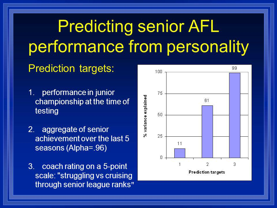 Predicting senior AFL performance from personality Prediction targets: 1.performance in junior championship at the time of testing 2.aggregate of senior achievement over the last 5 seasons (Alpha=.96) 3.coach rating on a 5-point scale: struggling vs cruising through senior league ranks