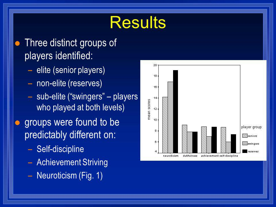Results l Three distinct groups of players identified: –elite (senior players) –non-elite (reserves) –sub-elite (swingers – players who played at both
