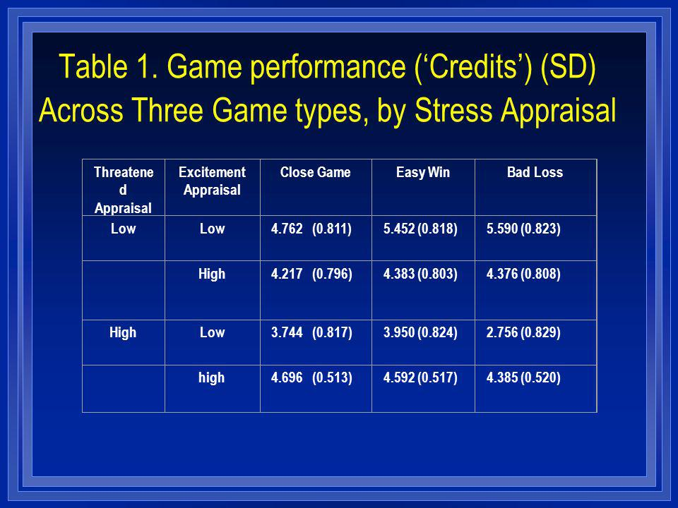 Table 1. Game performance (Credits) (SD) Across Three Game types, by Stress Appraisal Threatene d Appraisal Excitement Appraisal Close GameEasy WinBad