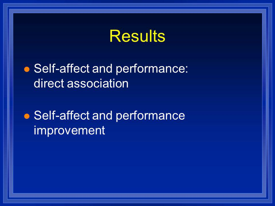 Results l Self-affect and performance: direct association l Self-affect and performance improvement